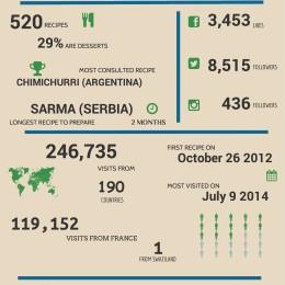 Infographic - 2nd Birthday